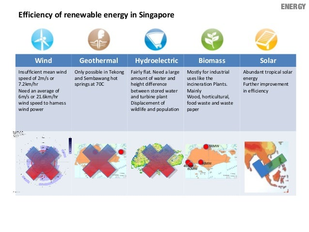ENERGY Wind Geothermal Hydroelectric Biomass Solar Insufficient mean wind speed of 2m/s or 7.2km/hr Need an average of 6m/...