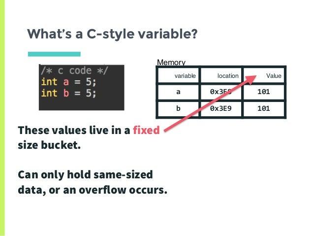 Memory Management In Python The Basics