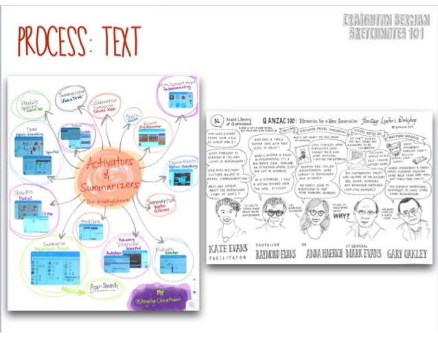 Icons in Notes CARRIE BAUGHC Creatively Thinking About Sketchnote Icons