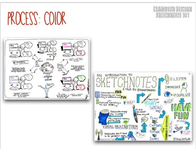 Creatively Thinking About Sketchnote Containers CARRIE BAUGH