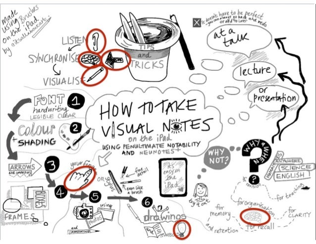 Creatively Thinking About Sketchnote Topics CARRIE BAUGH