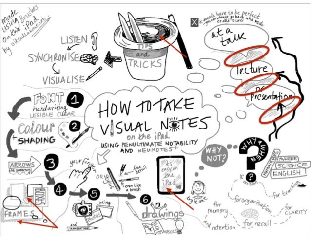 Single Quote Creatively Thinking About Sketchnote Topics CARRIE BAUGH