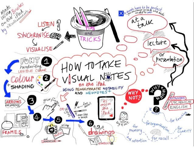 Creatively Thinking About Sketchnote Topics Single Picture CARRIE BAUGH