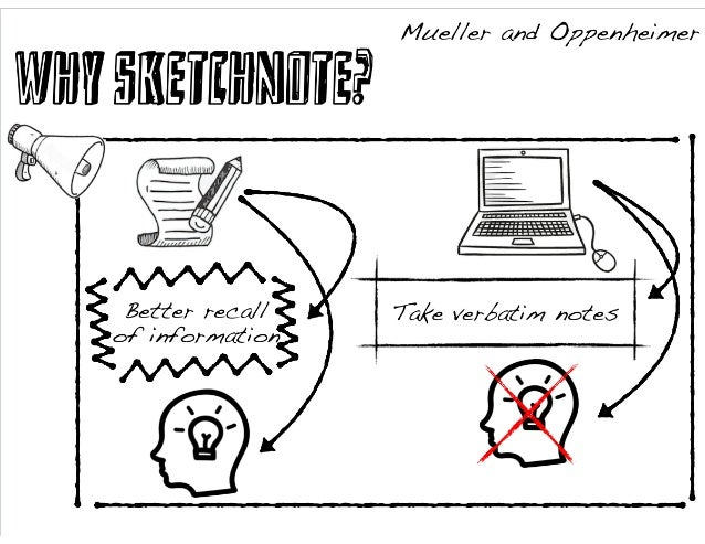 SKETCHNOTING IN EDUCATION: THE BEST PRACTICES, BENEFITS