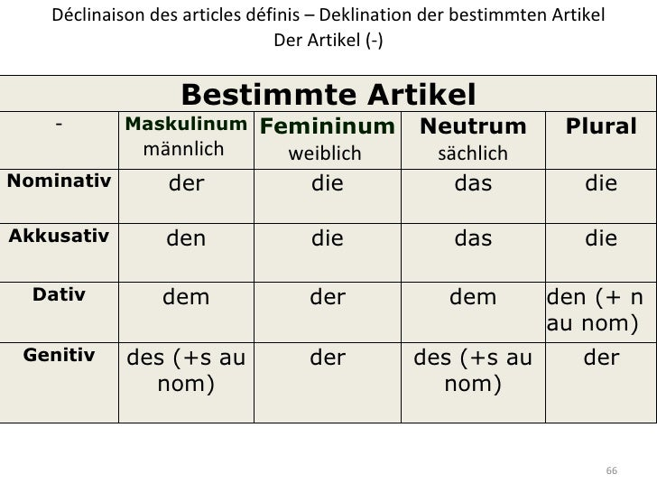 Upload allemand lv3 slide show intro for Gegen dativ oder akkusativ