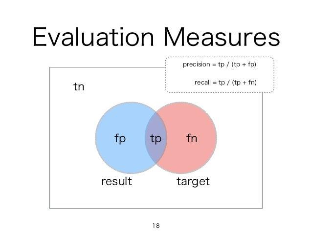 Evaluation Measures targetresult tpfp fn tn precision = tp / (tp + fp) recall = tp / (tp + fn) 18