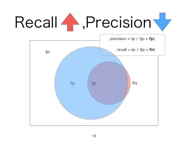Recall ,Precision tpfp fn tn precision = tp / (tp + fp) recall = tp / (tp + fn) 19