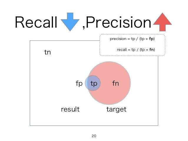 targetresult tpfp fn tn precision = tp / (tp + fp) recall = tp / (tp + fn) Recall ,Precision 20
