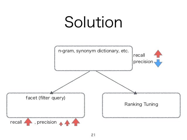Solution n-gram, synonym dictionary, etc. facet (filter query) Ranking Tuning recall precision recall , precision 21