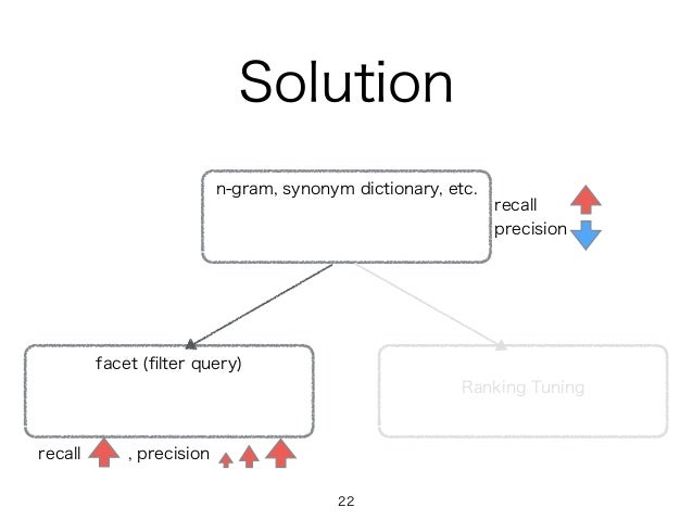 Solution n-gram, synonym dictionary, etc. facet (filter query) Ranking Tuning recall precision recall , precision 22