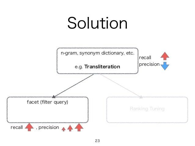 Solution n-gram, synonym dictionary, etc. e.g. Transliteration facet (filter query) recall precision recall , precision Ran...
