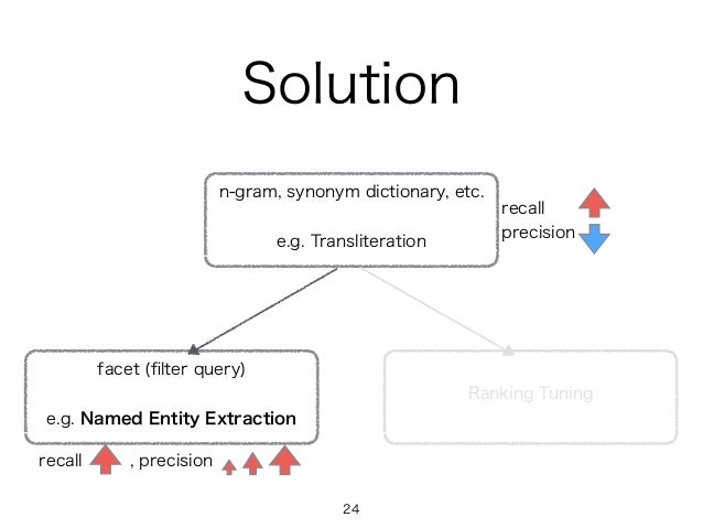 Solution n-gram, synonym dictionary, etc. e.g. Transliteration facet (filter query) e.g. Named Entity Extraction recall pre...