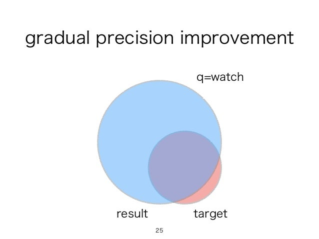 gradual precision improvement q=watch 25 targetresult