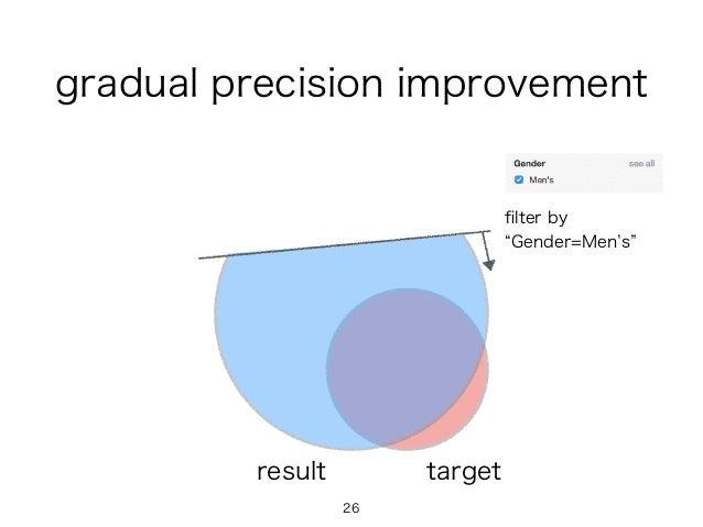 filter by Gender=Men s 26 targetresult gradual precision improvement