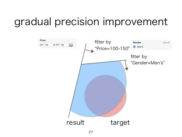 27 targetresult filter by Gender=Men s filter by Price=100-150 gradual precision improvement