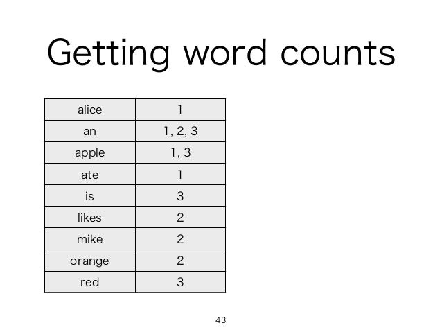 Getting word counts alice 1 an 1, 2, 3 apple 1, 3 ate 1 is 3 likes 2 mike 2 orange 2 red 3 43