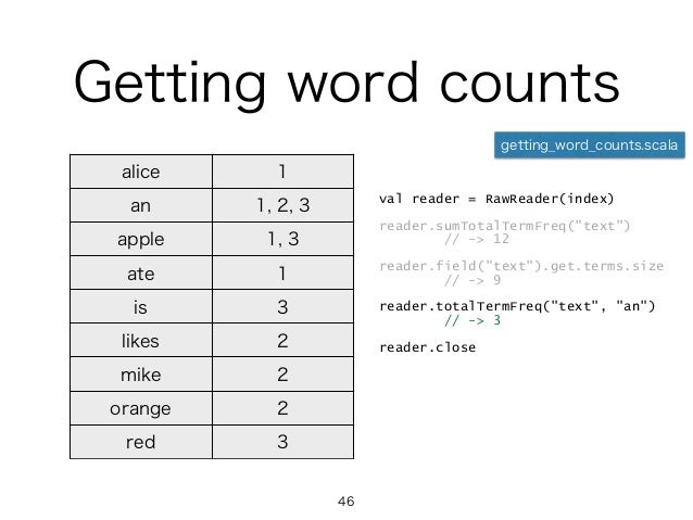 Getting word counts alice 1 an 1, 2, 3 apple 1, 3 ate 1 is 3 likes 2 mike 2 orange 2 red 3 val reader = RawReader(index) r...