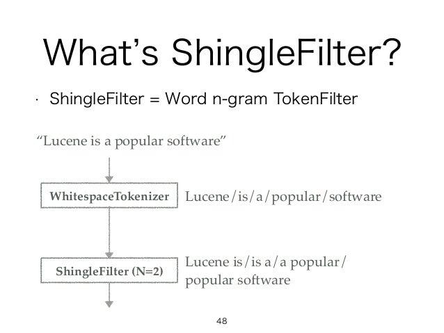 "What s ShingleFilter? • ShingleFilter = Word n-gram TokenFilter WhitespaceTokenizer ShingleFilter (N=2) ""Lucene is a popul..."