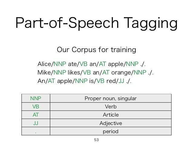 Alice/NNP ate/VB an/AT apple/NNP ./. Mike/NNP likes/VB an/AT orange/NNP ./. An/AT apple/NNP is/VB red/JJ ./. NNP Proper no...