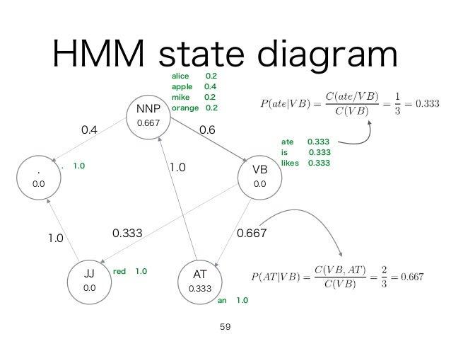 HMM state diagram NNP 0.667 VB 0.0 . 0.0 JJ 0.0 AT 0.333 1.0 1.0 0.4 0.6 0.6670.333 59 alice 0.2 apple 0.4 mike 0.2 orange...