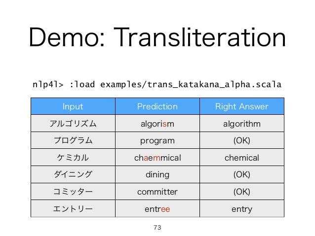 Demo: Transliteration Input Prediction Right Answer アルゴリズム algorism algorithm プログラム program (OK) ケミカル chaemmical chemical ...