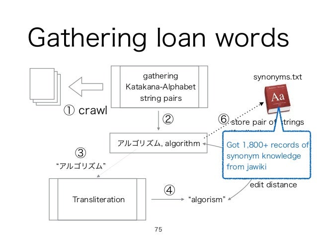 Gathering loan words ① crawl gathering Katakana-Alphabet string pairs アルゴリズム, algorithm Transliteration アルゴリズム algorism ca...