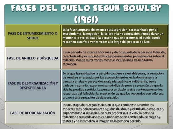 Fases del duelo según Bowlby (1961)<br />