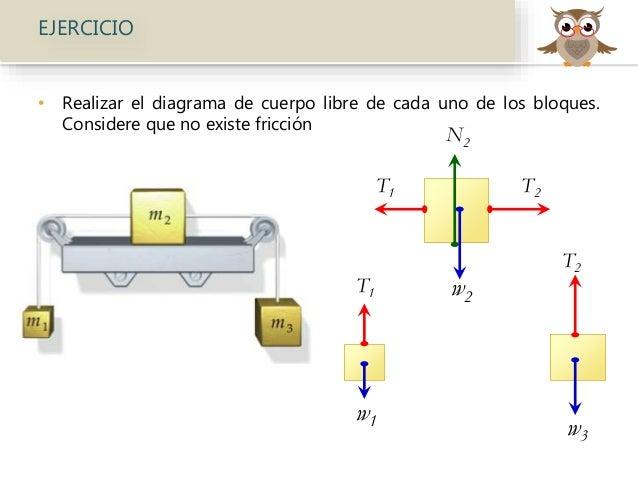 Diagramas de Cuerpo Libre. Equilibrio