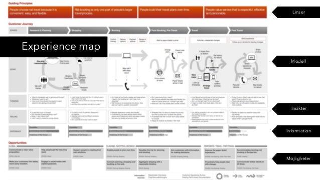 Linser Experience map Modell Insikter Information Möjligheter