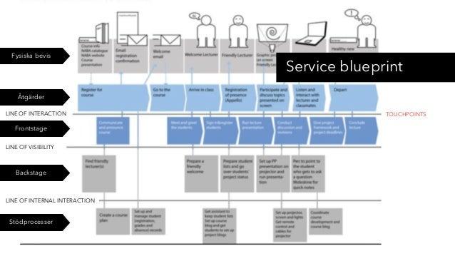 Service blueprint Fysiska bevis Åtgärder Stödprocesser TOUCHPOINTSLINE OF INTERACTION LINE OF VISIBILITY LINE OF INTERNAL ...