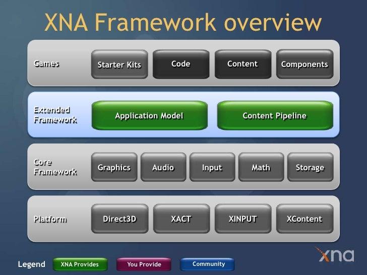 Xna Line Drawing : Xna intro workshop