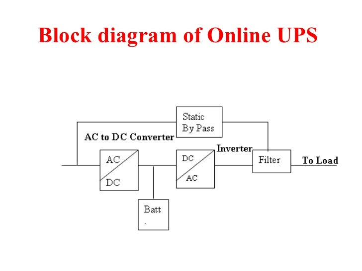 Block diagram ups system example electrical wiring diagram ups rh slideshare net ups circuit diagram block diagram of online ups system asfbconference2016 Images