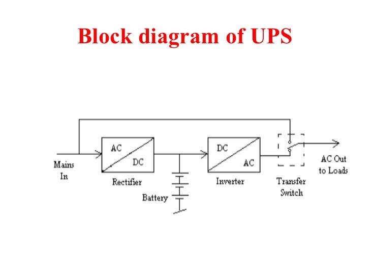 ups rh slideshare net block diagram synonym block diagram ansi