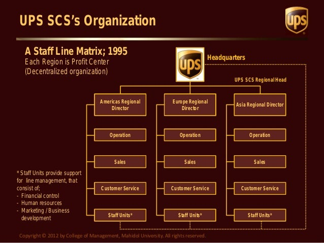 united parcel service organizational structure United parcel service, inc  we have continued to transform in the decades  since, becoming the leading global logistics company that you know today   already, the structural evolution of ecommerce is increasing demand.