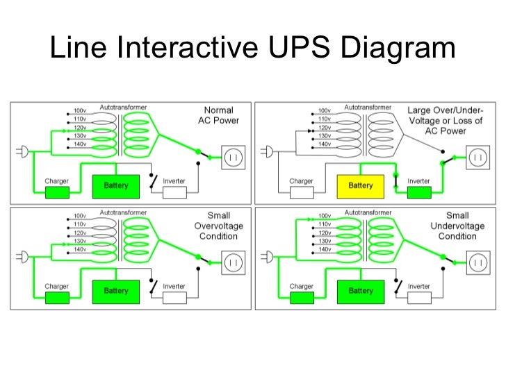 Ups likewise Ups Block Diagram moreover Maxresdefault additionally  further Osvetljenje. on online ups block diagram