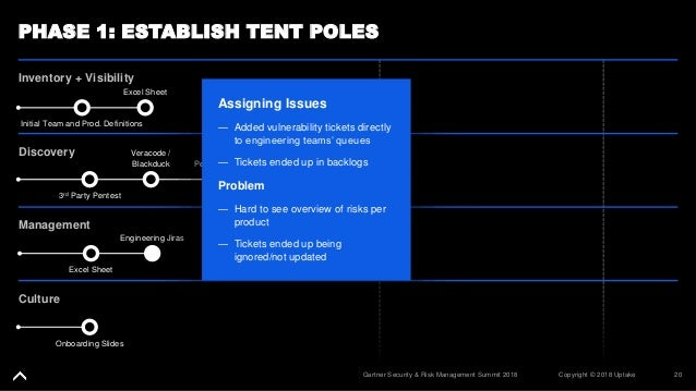 20Copyright © 2018 UptakeGartner Security & Risk Management Summit 2018 PHASE 1: ESTABLISH TENT POLES Inventory + Visibili...