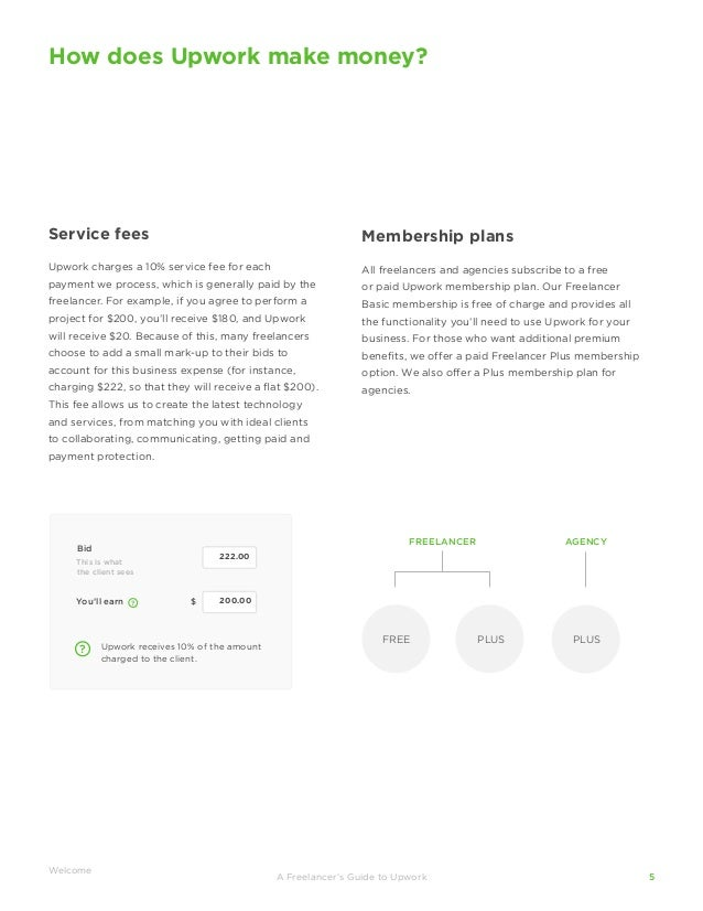Upwork freelancer fees удаленная работа диспетчера