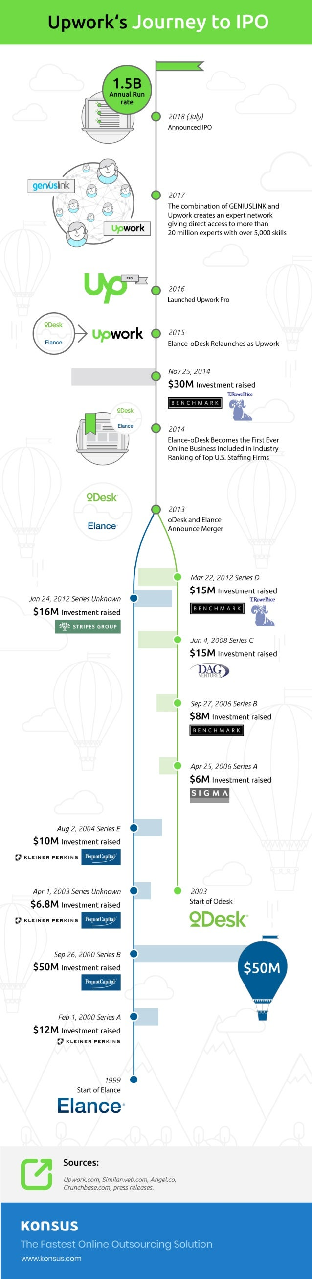 Upwork's Journey to IPO