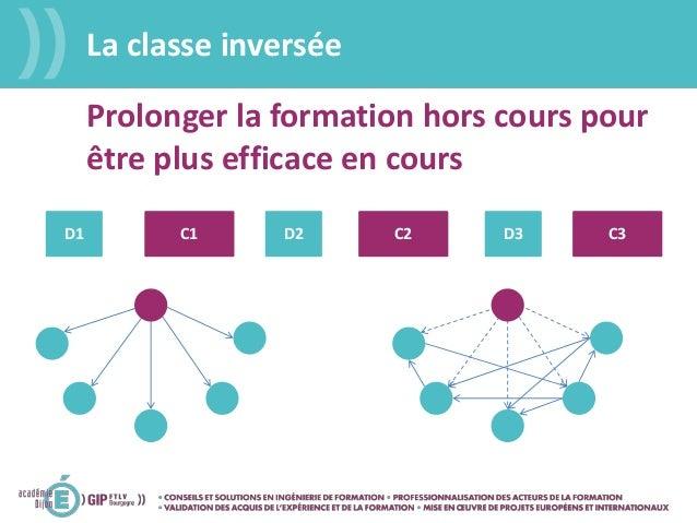 La classe inversée Prolonger la formation hors cours pour être plus efficace en cours C1 C2 C3D1 D2 D3