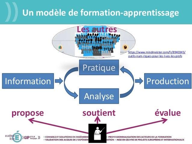 Un modèle de formation-apprentissage Pratique Analyse Information Production propose soutient évalue https://www.mindmeist...