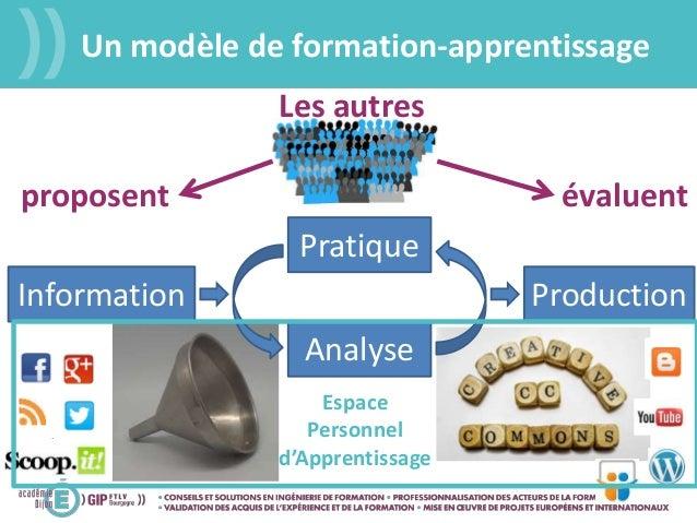 Un modèle de formation-apprentissage Pratique Analyse Information Production proposent évaluent Les autres Espace Personne...