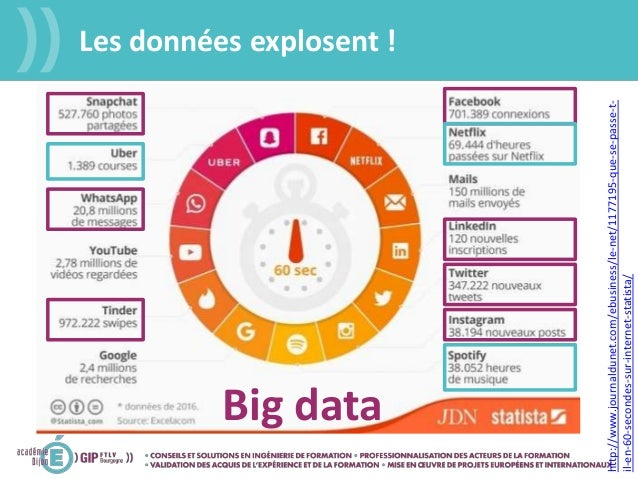http://www.journaldunet.com/ebusiness/le-net/1177195-que-se-passe-t- il-en-60-secondes-sur-internet-statista/ Big data Les...