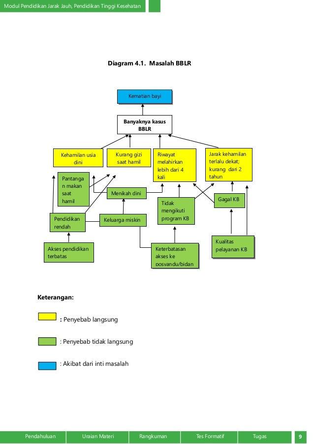 Analisis masalah dalam kebidanan komunitas pendahuluan uraian materi rangkuman tes formatif tugas 8 8 modul pendidikan ccuart Image collections