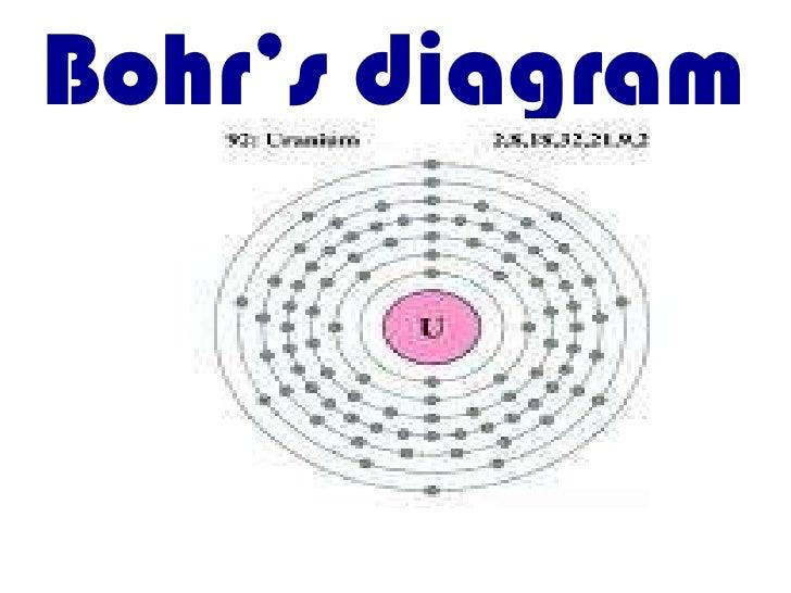 Bohr's diagram<br />