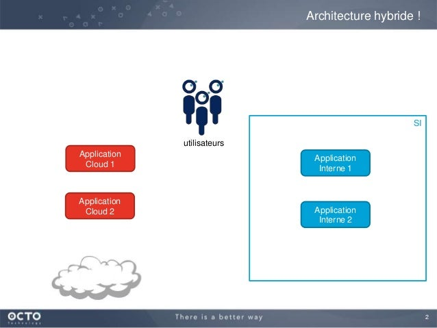 Patterns architecturaux en SI hybride (interne + Cloud) Slide 2