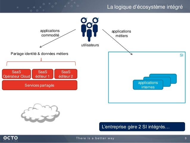 Patterns architecturaux en SI hybride (interne + Cloud) Slide 3