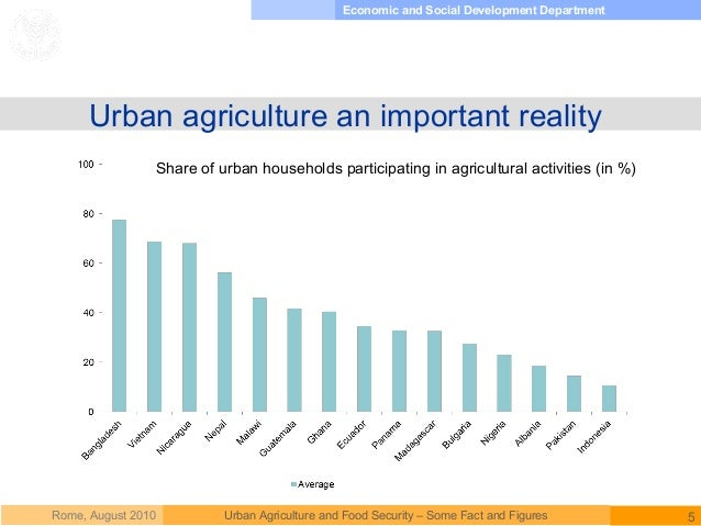 Urban Agriculture and Food Security - Some Facts and Figures