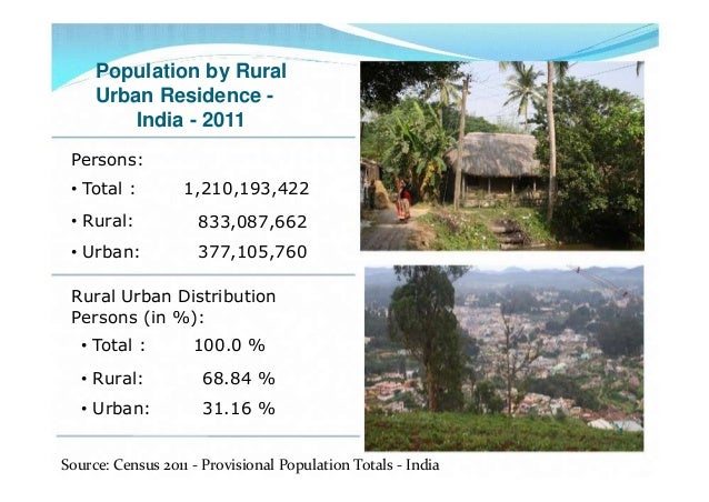 Population by RuralUrban Residence -India - 2011Persons:• Total : 1,210,193,422• Rural: 833,087,662• Urban: 377,105,760Rur...