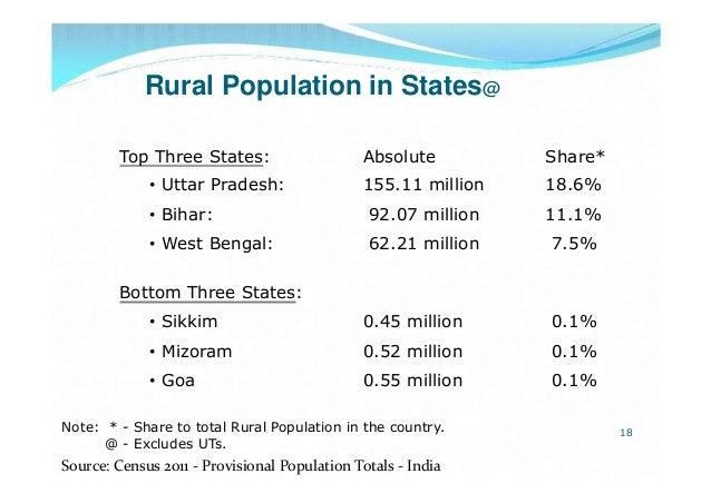 Rural Population in States@Top Three States: Absolute Share*• Uttar Pradesh: 155.11 million 18.6%• Bihar: 92.07 million 11...