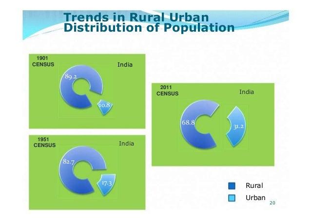 Trends in Rural UrbanDistribution of Population1901CENSUS89.21951CENSUS82.7India2011CENSUS10.868.8India17.3India31.2RuralU...